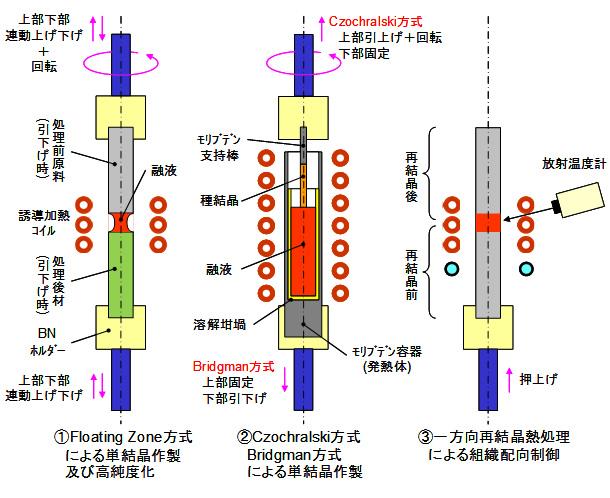 帯溶融炉(FZ炉) – JUTEM
